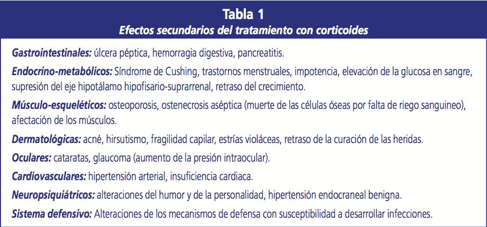 Efectos secundarios de los corticoides