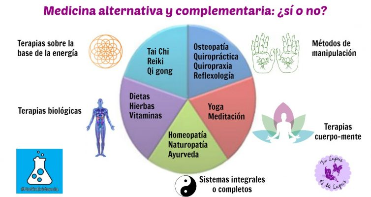 Medicina alternativa ycomplementaria