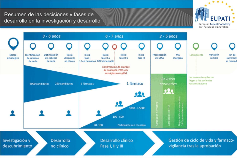 Proceso completo de investigación y desarrollo de medicación EUPATI
