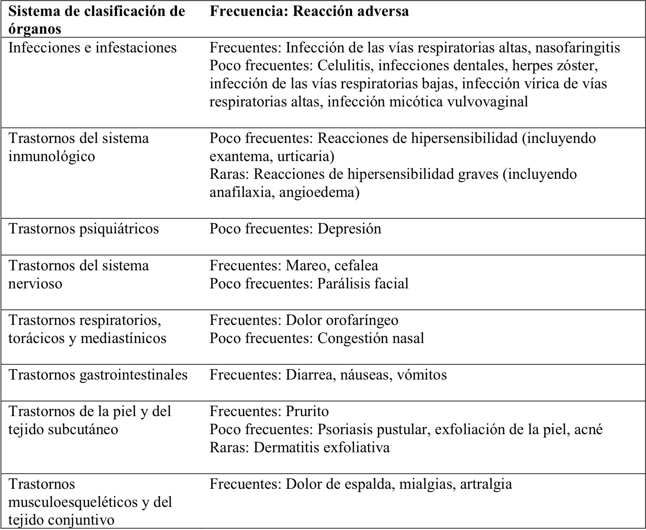 Ustekinumab: posibles efectos adversos